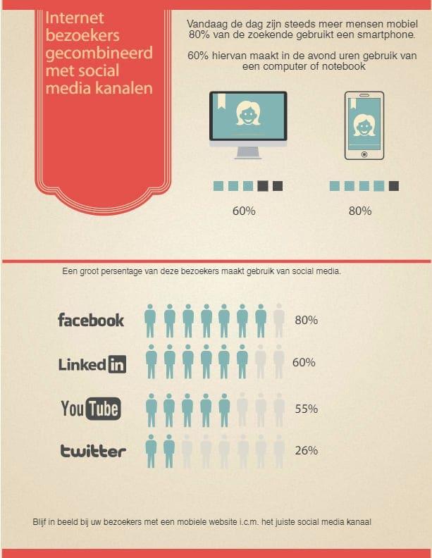 website bezoekers en actieve gebruikers via social media