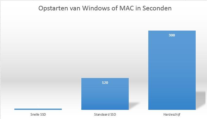 Vergelijking van ssds tijdens het opstarten van windows of mac