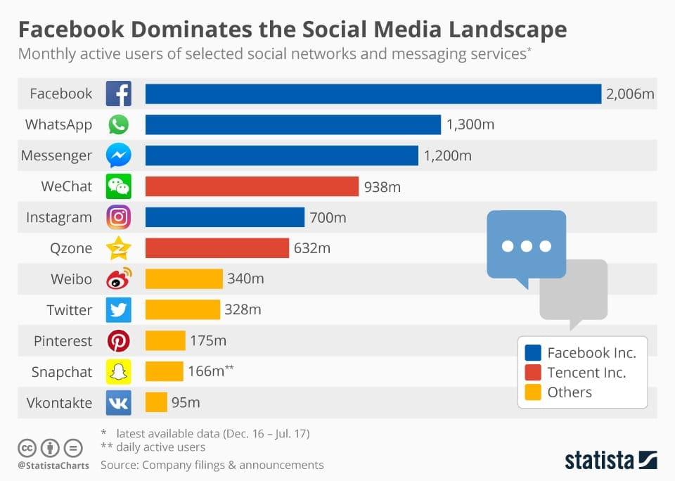 actieve gebruikers social media