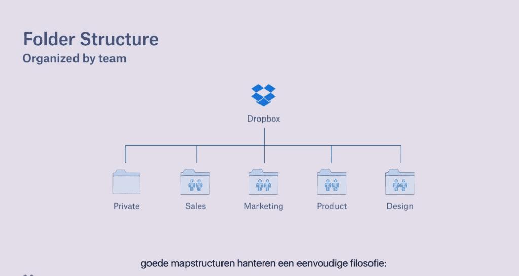 Dropbox voor bedrijven workflow duidelijke mappen strutuur